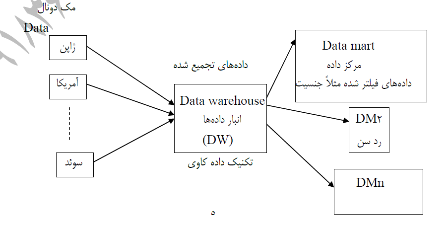 جزوه داده کاوی استاد Data Mining دکتر کاظمی